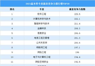 2021届本科专业就业竞争力排行榜TOP30(图)