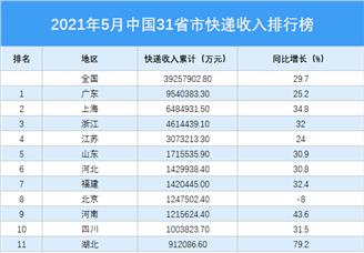 2021年5月中国31省市快递收入排行榜