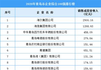 2020年青岛市企业综合排行榜TOP100