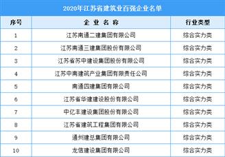 2020年江苏省建筑业百强企业名单