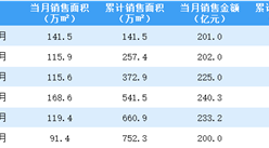 2021年6月中国金茂销售简报:销售额同比下降46.86%(附图表)