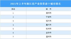 2021年上半年浙江省产业投资前十城市排名(产业篇)