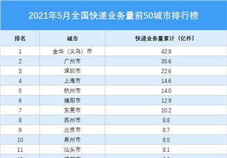2021年5月中国快递业务量TOP50城市排行榜