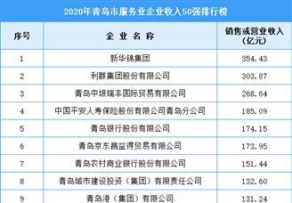 2020年青岛市服务业企业收入排行榜TOP50