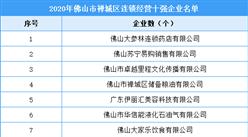 2020年佛山市禅城区连锁经营十强企业名单(附图)