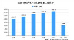 2021年山东原油加工量市场分析:5月累计产量超6000万吨
