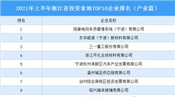 产业地产投资情报:2021年上半年浙江省投资拿地TOP10企业排名(产业篇)