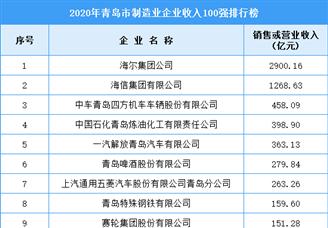 2020年青岛市制造业企业收入排行榜TOP100