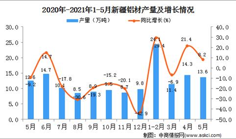 2021年5月新疆铝材产量数据统计分析