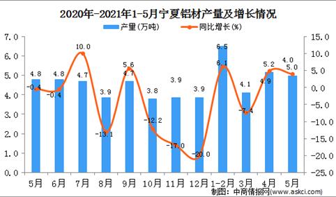 2021年5月宁夏铝材产量数据统计分析