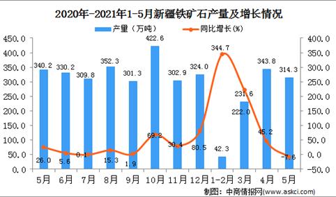 2021年5月新疆铁矿石产量数据统计分析