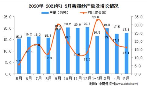 2021年5月新疆纱产量数据统计分析