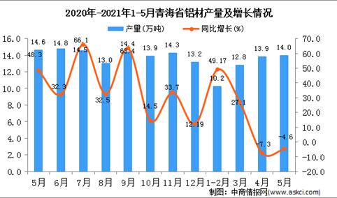 2021年5月青海省铝材产量数据统计分析