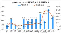 2021年5月新疆汽车产量数据统计分析
