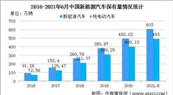 2021年上半年中国新能源汽车保有量603万辆 纯电动汽车保有量占比81.68%(图)