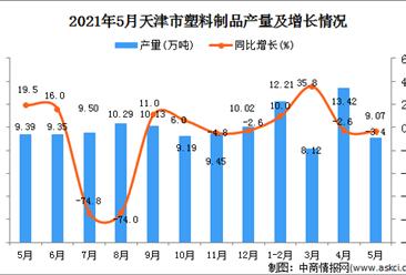 2021年5月天津塑料制品產量數據統計分析