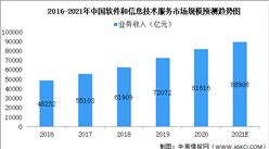 2021年中国软件和信息技术化服务细分领域市场规模预测分析(图)