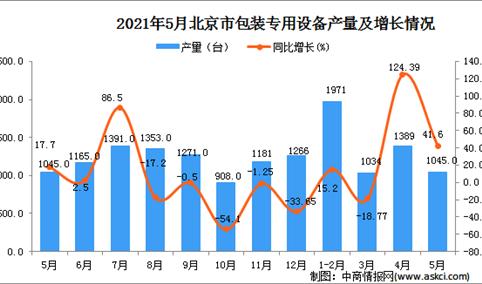 2021年5月北京包装专用设备产量数据统计分析