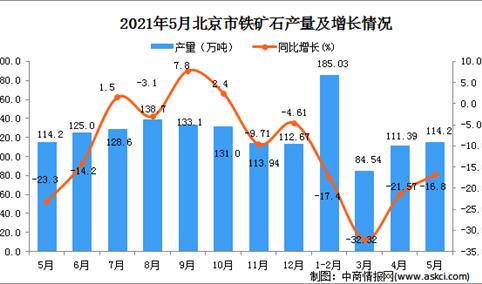 2021年5月北京铁矿石产量数据统计分析