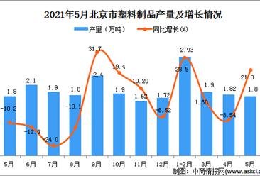 2021年5月北京塑料制品產量數據統計分析