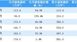 2021年6月世茂房产销售简报:销售额同比增长2.6%(附图表)
