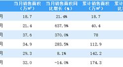 2021年6月首创置业销售简报:销售额同比下降31.1%(附图表)