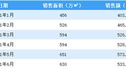 2021年6月碧桂园销售简报:销售额同比下降12.5%(附图表)