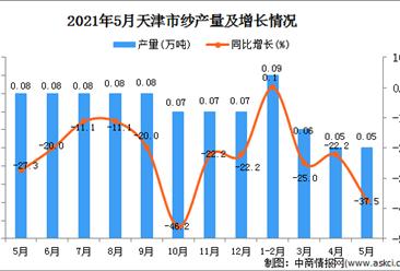 2021年5月天津纱产量数据统计分析