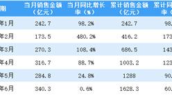 2021年6月金地集团销售简报:销售额同比增长0.6%(附图表)