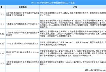 2021年中国OLED行业最新政策汇总一览(图)