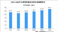 2021年全球线性驱动行业市场规模及发展趋势预测分析