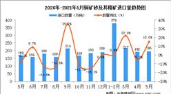 2021年5月中国铜矿砂及其精矿进口数据统计分析