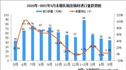 2021年5月中国未锻轧铜及铜材进口数据统计分析