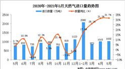 2021年5月中国天然气进口数据统计分析