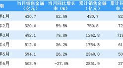 2021年6月保利地产销售简报:销售额同比下降27%(附图表)