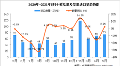 2021年5月中国干鲜瓜果及坚果进口数据统计分析
