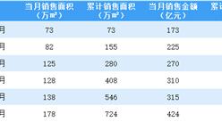 2021年6月绿城中国销售简报:销售额同比增长37.66%(附图表)