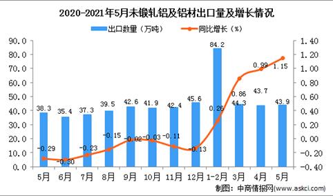 2021年5月中国未锻轧铝及铝材出口数据统计分析
