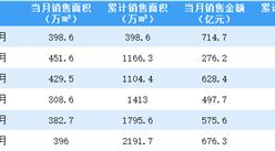 2021年6月万科销售简报:销售额同比下降7.82%(附图表)