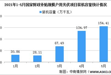 2021年1-5月国家财政补贴规模户用光伏项目装机容量415.84万千瓦(图)