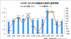 2021年5月中国液晶显示板进口数据统计分析