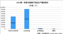 2021年第一季度中国药品监督管理统计报告:持证药企共有58万家(图)