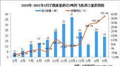 2021年5月中国飞机进口数据统计分析