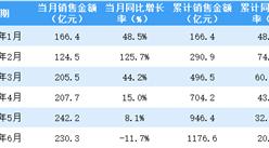 2021年6月新城控股销售简报:销售额同比下降11.7%(附图表)
