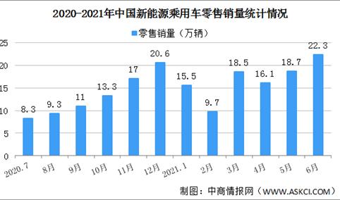 2021年6月中国新能源乘用车销量情况分析:零售销量同比增长169.9%(图)