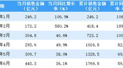 2021年6月招商蛇口销售简报:销售额同比增长36.1%(附图表)