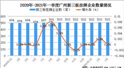 2021年一季度廣州金融業發展情況分析:培育1家上市公司