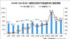 2021年4月中国二极管及类似半导体器件进口数据统计分析