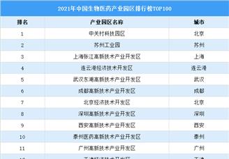 2021年生物医药产业园区排行榜TOP100(图)
