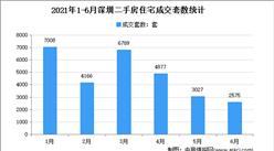 2021年上半年深圳各区二手房成交数据分析:龙岗成交同比下跌(图)